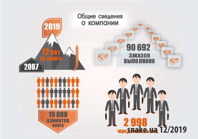 Первый слайд презентации, инфографика